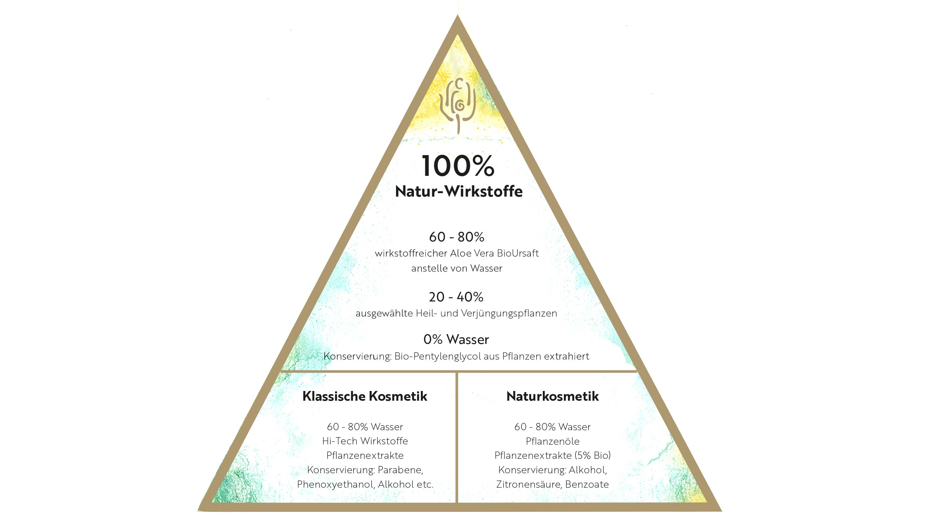 PharmosNatur Pyramide: 100% Natur-Wirkstoffe im Vergleich zu klassischer und anderer Naturkosmetik